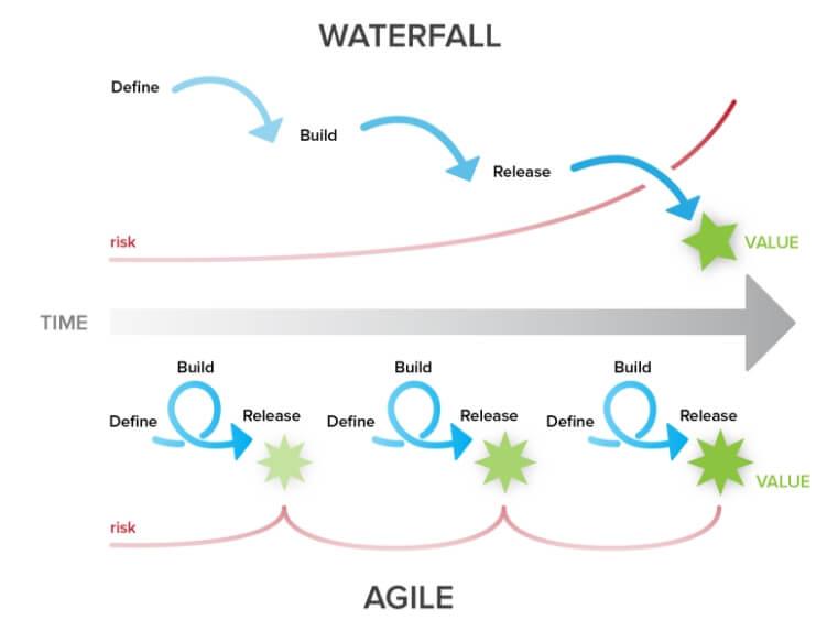 Waterfall and agile methodologies visualised